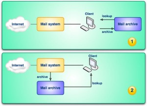 System architecture in e-mail archiving