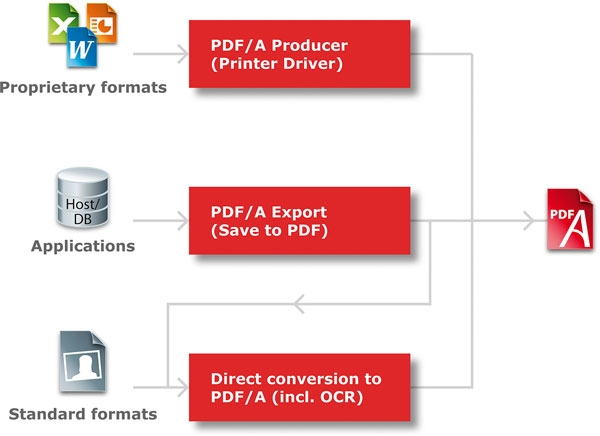 Pdfa for digital born documents archiving ms office documents e converting digital sources to pdfa using various conversion procedures ccuart Choice Image