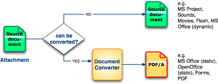 Fig. 2: An approach for converting e-mails to PDF/A