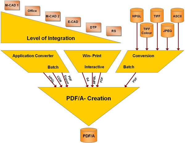 Creating PDF/A from many applications and file formats.