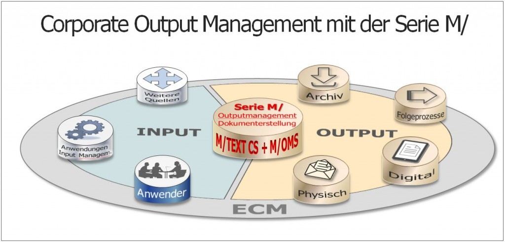 Output Management