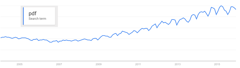 Google Trends graph for