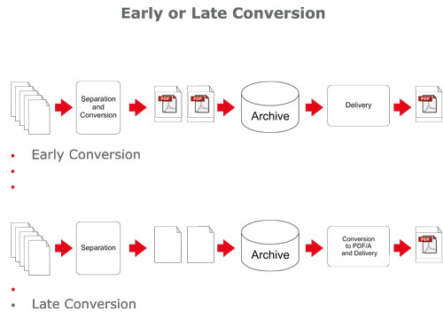 Early or late conversion