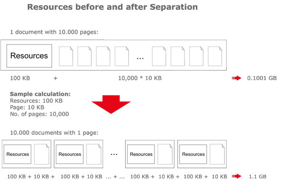 Resources before and after separation