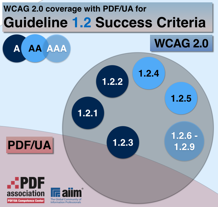 "The ""WCAG 2.0 coverage with PDF/UA for Guideline 1.2 Success Criteria"" diagram shows that of the Success Criteria in Guideline 1.2 only 1.2.3 is partially addressed in PDF/UA."