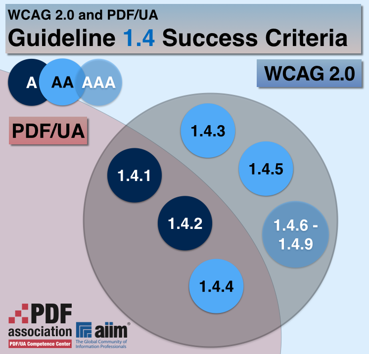 "The ""WCAG 2.0 coverage with PDF/UA for Guideline 1.4 Success Criteria"" diagram shows that Success Criteria 1.4.1, 1.4.2 and 1.4.4 are fully addressed in PDF/UA. Success Criteria 1.4.3 and 1.4.5 through 1.4.9 are not addressed in PDF/UA at all."