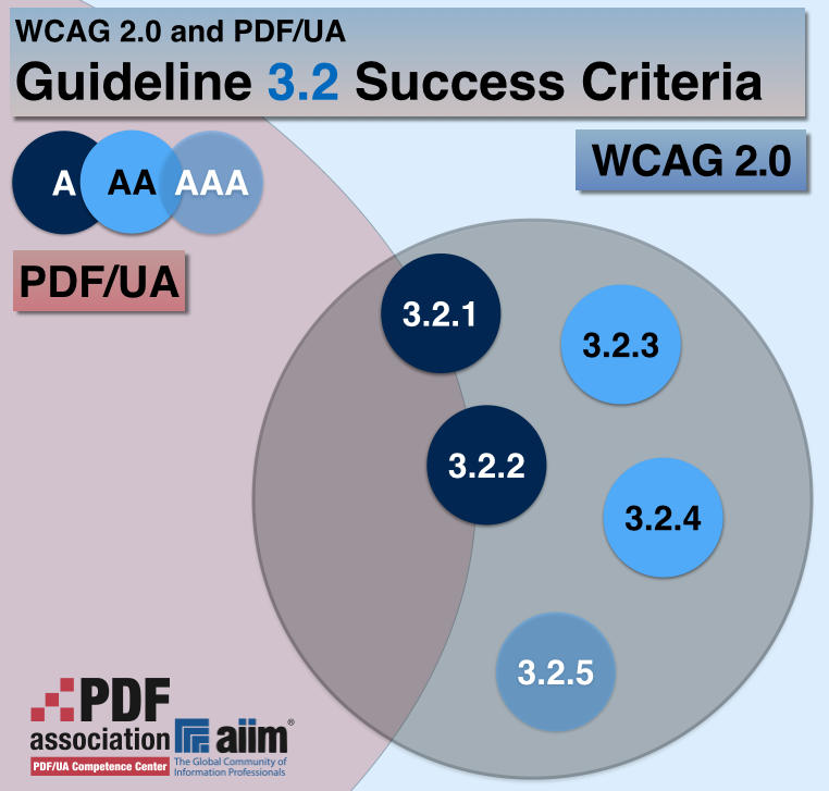 "The ""WCAG 2.0 coverage with PDF/UA for Guideline 3.2 Success Criteria"" diagram shows the Success Criteria in Guideline 3.2. 3.2.2 and 3.2.2 are partially addressed in PDF/UA. Success Criteria 3.2.3 through 3.2.5 are not addressed in PDF/UA at all."