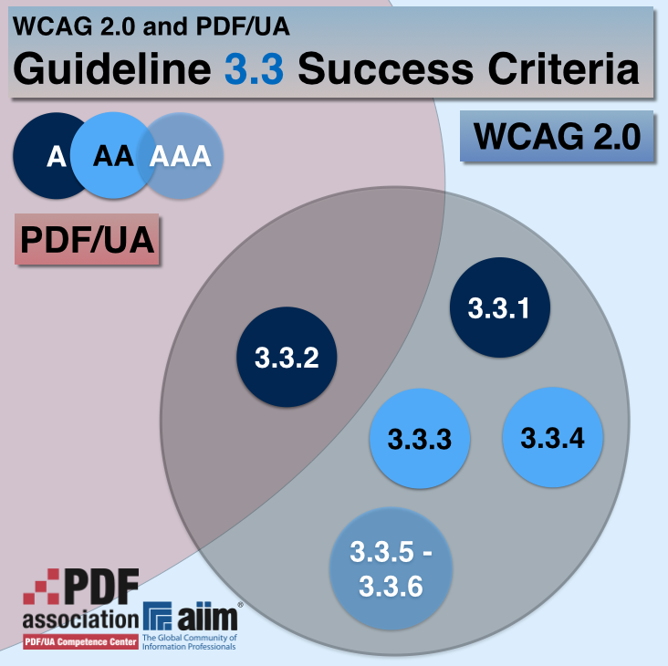 "The ""WCAG 2.0 coverage with PDF/UA for Guideline 3.3 Success Criteria"" diagram shows the Success Criteria in Guideline 3.3. Of these, 3.3.2 is fully addressed in PDF/UA, but 3.3.1 and 3.3.3 through 3.3.6 are not addressed in PDF/UA at all."