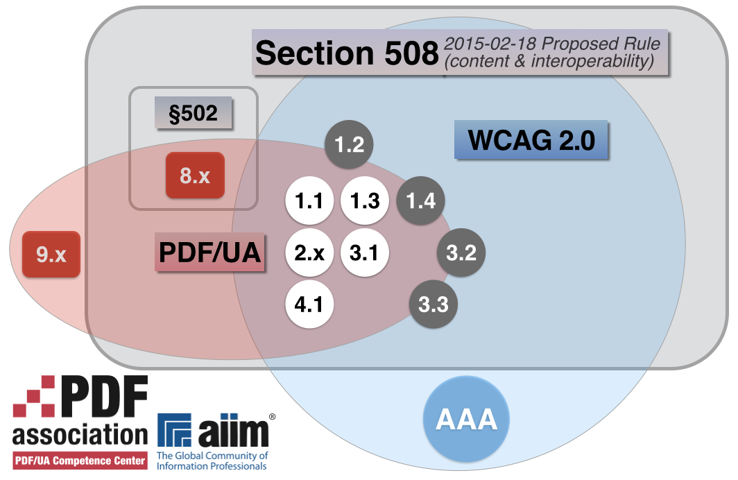 "In ""Section 508 2015-02-18 Proposed Rule (content & interoperability)"" the diagram shows that although WCAG 2.0 and PDF/UA address different domains there is substantial overlap in terms of WCAG 2.0 Guidelines. Five of Guidelines are fully addressed within PDF/UA; four are partially addressed, include normative references to WCAG 2.0, or do not address the subject in the same way. These are 1.2, 1.4, 3.2 and 3.3. In addition, Section 508 excludes WCAG 2.0 Level AAA Success Criteria and PDF/UA's clause 9.x, but includes PDF/UA's clause 8.x."