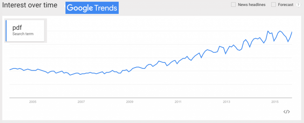 PDF over time, search popularity continues to increase.