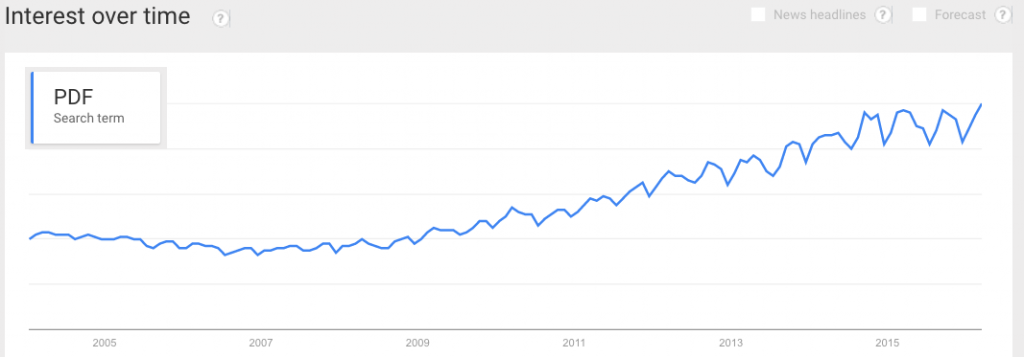 The Google Trends graph of