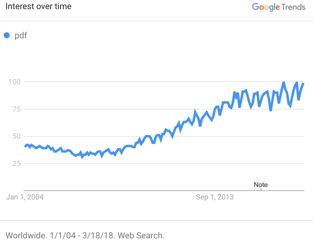 Google Trends; PDF keeps going up.
