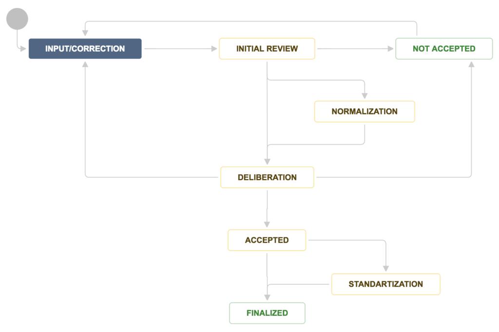 Diagram of the workflow described herein.