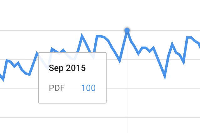 "Graph shows ""pdf"" at ""100"" in September, 2015."