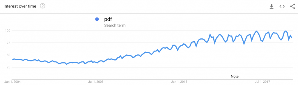 Google Trends graph.