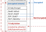 File structure diagram showing encrypted and unencrypted objects.