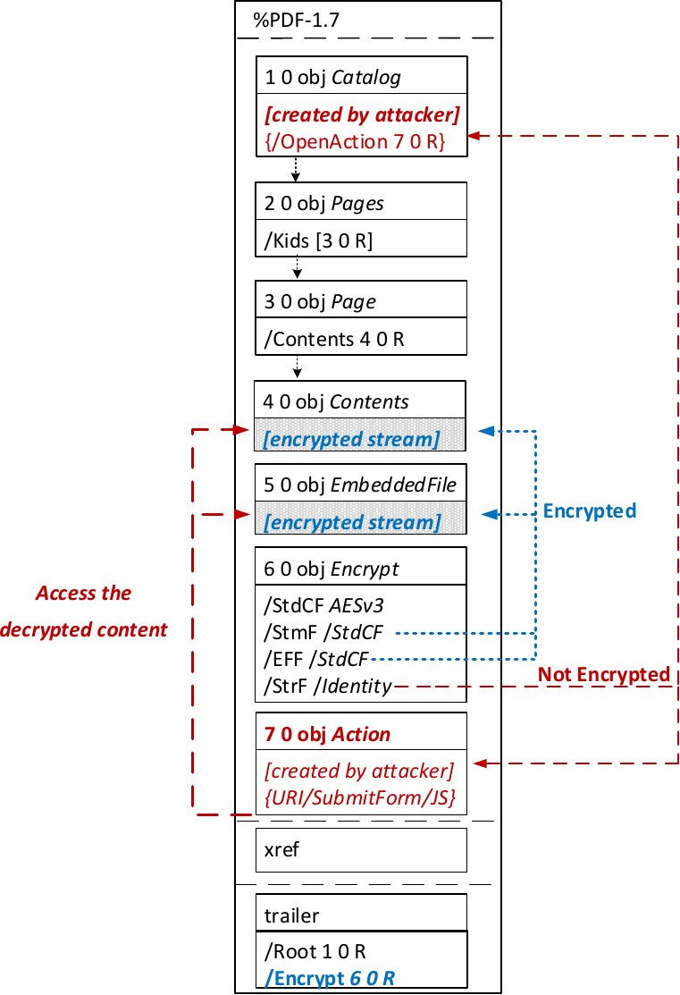 File structure of manipulated PDF.