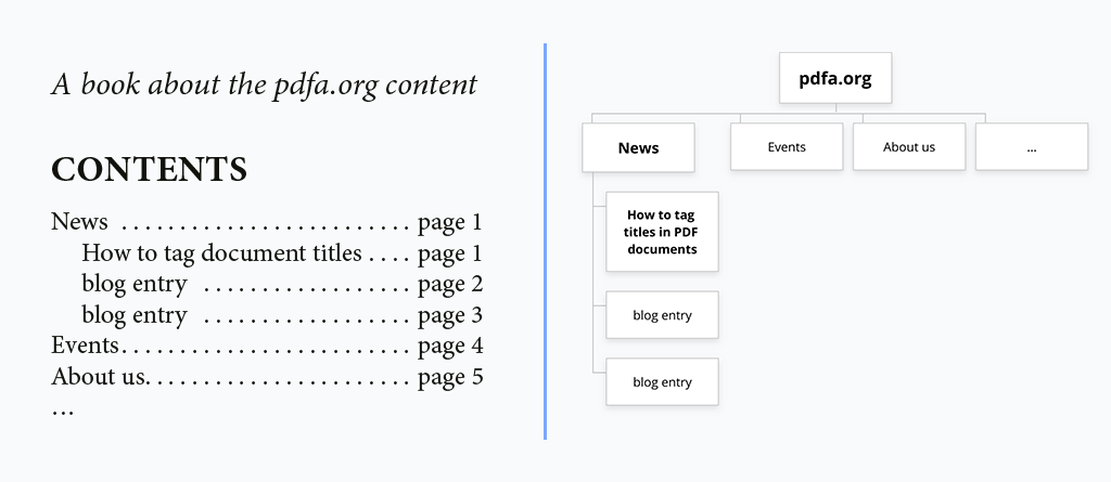 A table of contents contrasted with a website map.