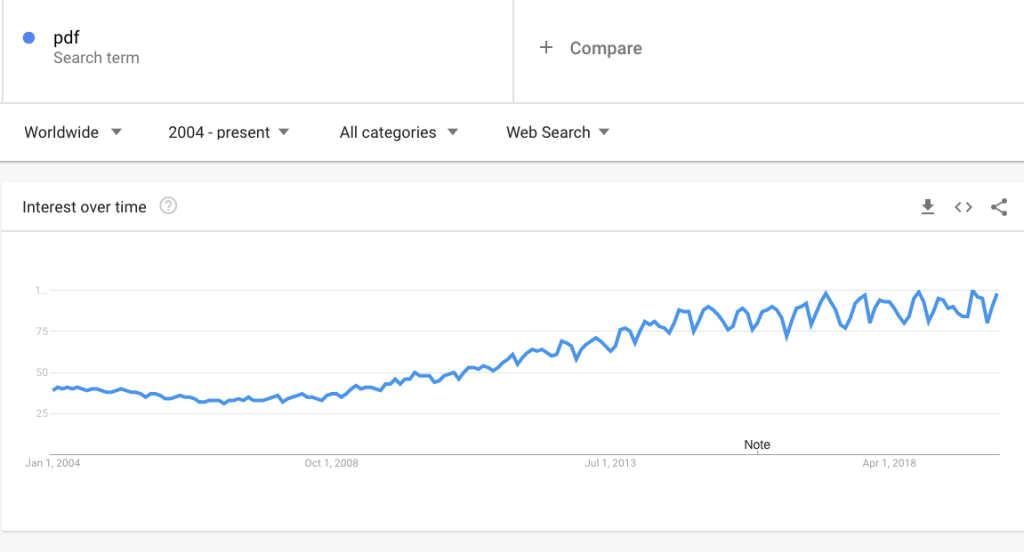 Google Trends graph of PDF.