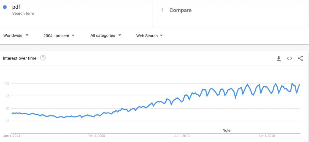 Google trends, PDF since 2004 shows PDF in 2020 PDF close to its peak.