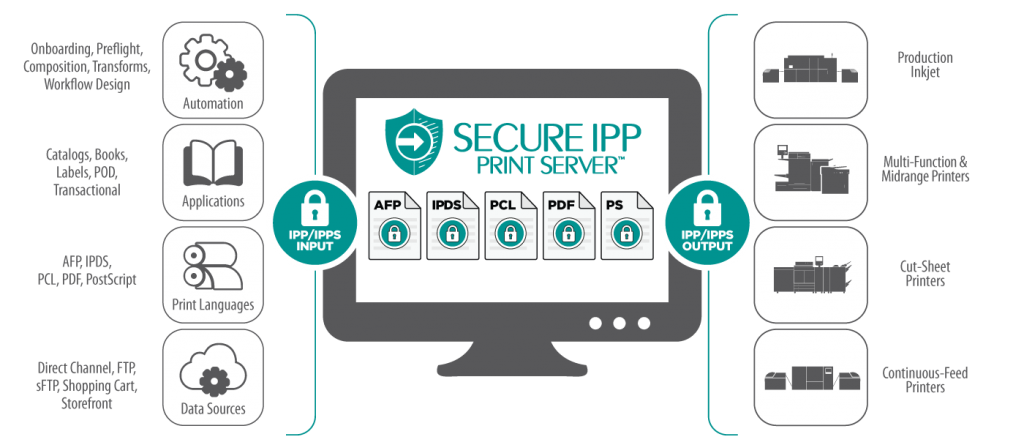 Solimar Systems Secure IPP Print Server