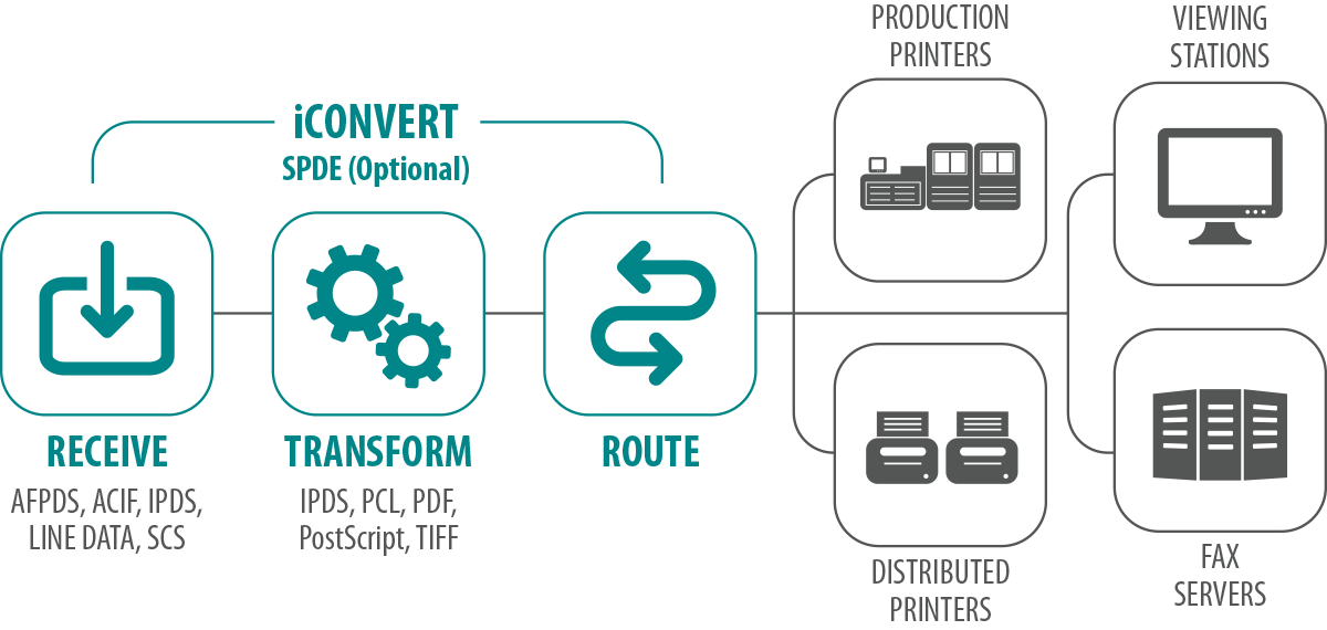 Solimar Systems - iCONVERT Workflow